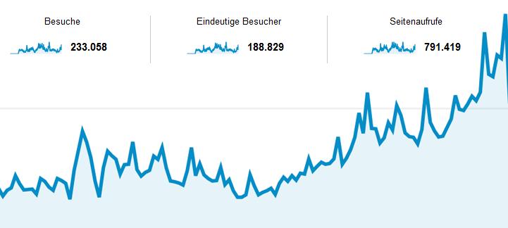 Grafik mehr Besucher